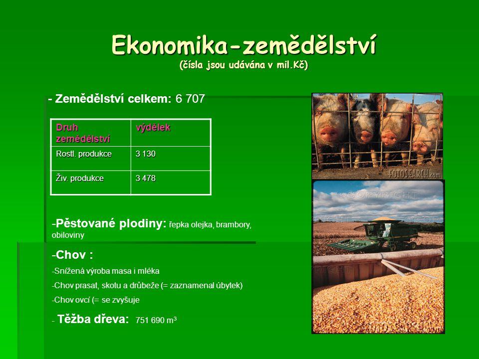 Ekonomika-zemědělství (čísla jsou udávána v mil.Kč)