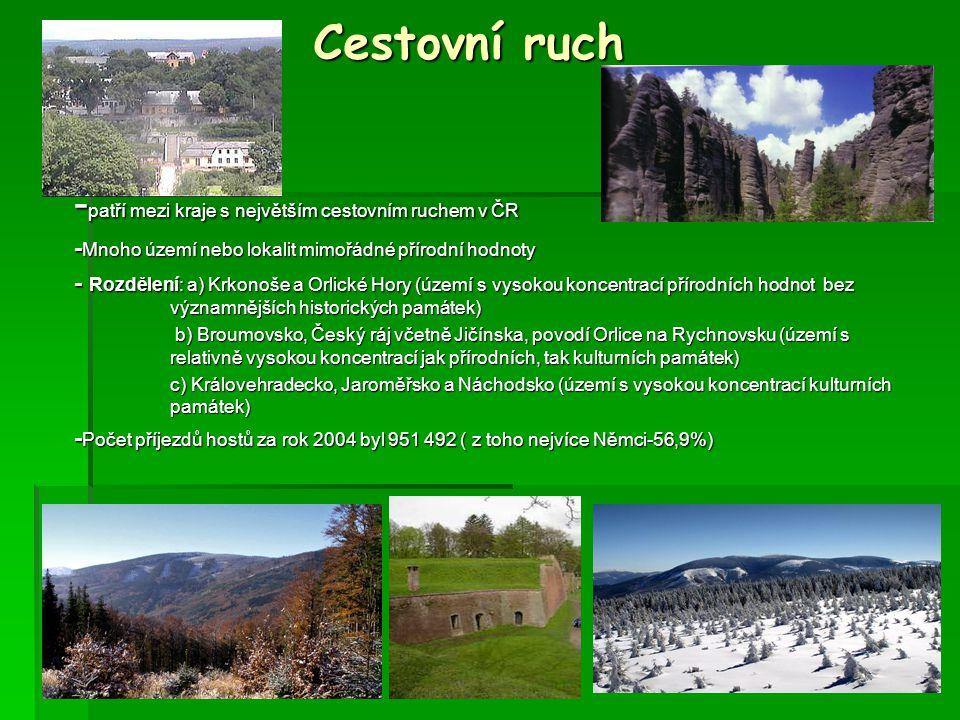 Cestovní ruch -patří mezi kraje s největším cestovním ruchem v ČR