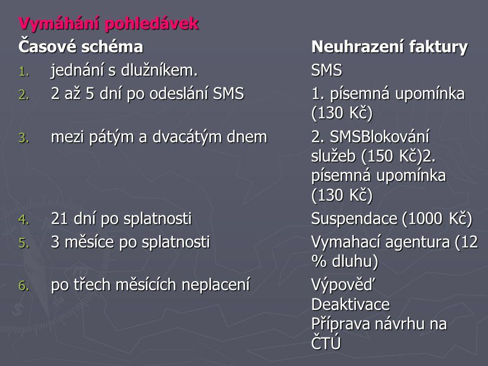 Vymáhání pohledávek Časové schéma Neuhrazení faktury. jednání s dlužníkem. SMS.