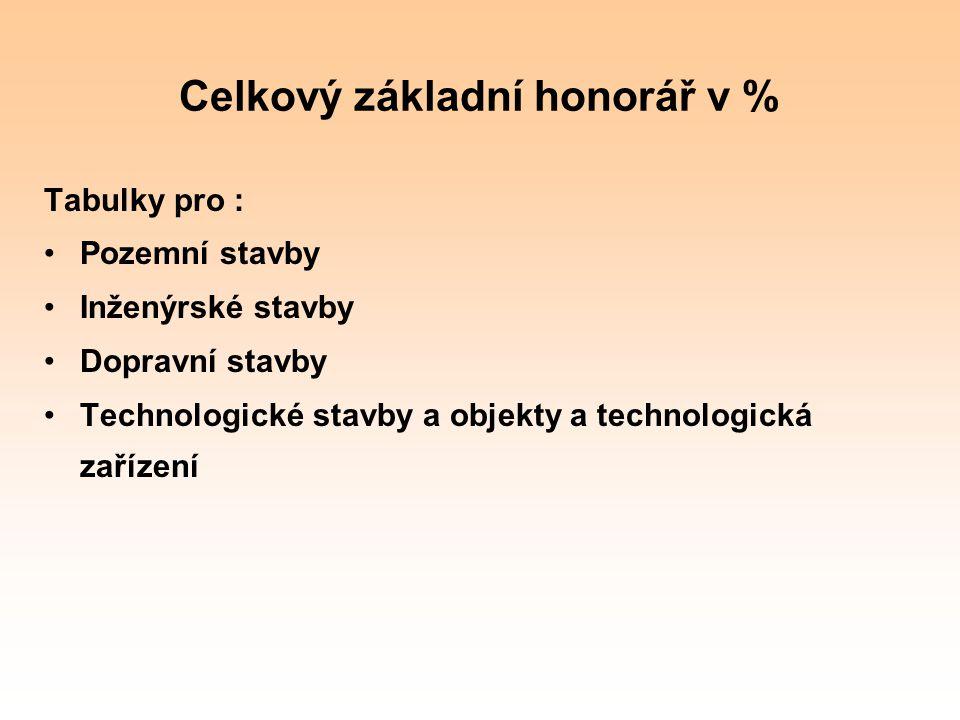 Celkový základní honorář v %