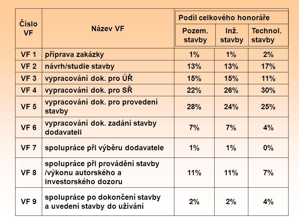 Číslo VF Název VF. VF 1. příprava zakázky. 1% 2% VF 2. návrh/studie stavby. 13% 17% VF 3. vypracování dok. pro ÚŘ.