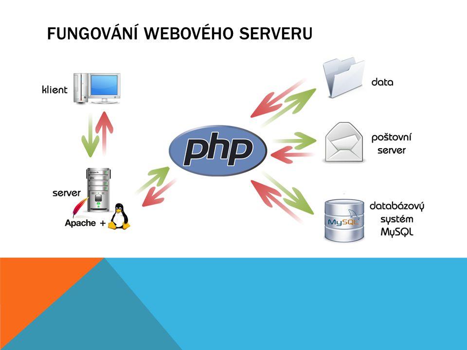 Fungování webového serveru