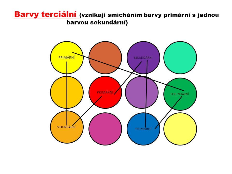 Barvy terciální (vznikají smícháním barvy primární s jednou
