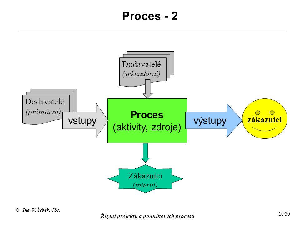 Proces (aktivity, zdroje)