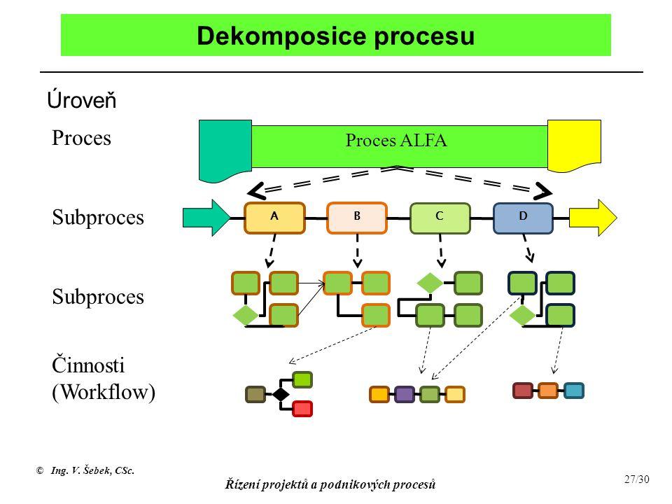 Dekomposice procesu Úroveň Proces Subproces Subproces