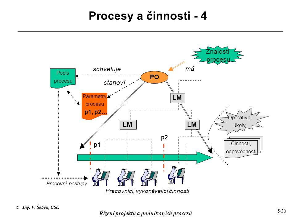 Procesy a činnosti - 4 Znalosti procesu schvaluje má PO stanoví LM LM