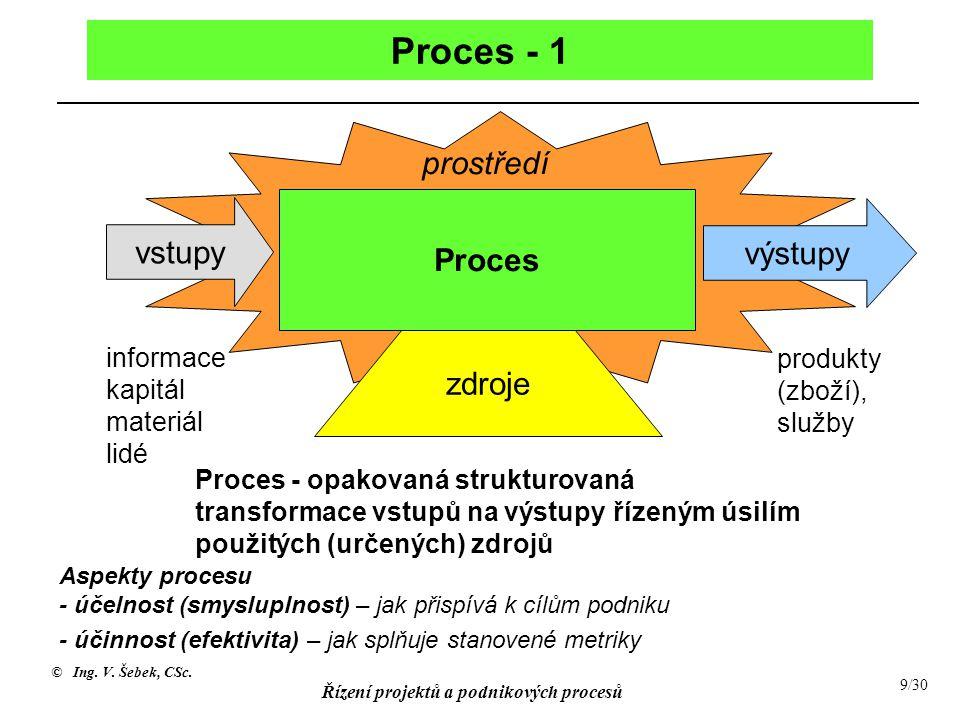Proces - 1 prostředí vstupy Proces výstupy zdroje
