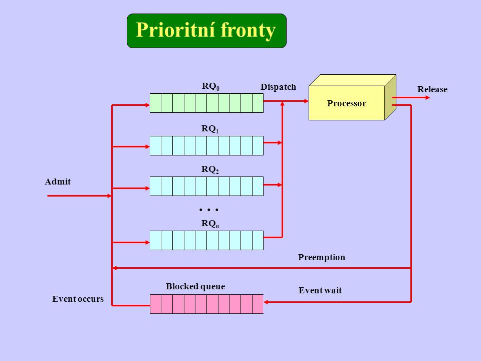 Prioritní fronty . . . RQ0 Dispatch Release Processor RQ1 RQ2 Admit