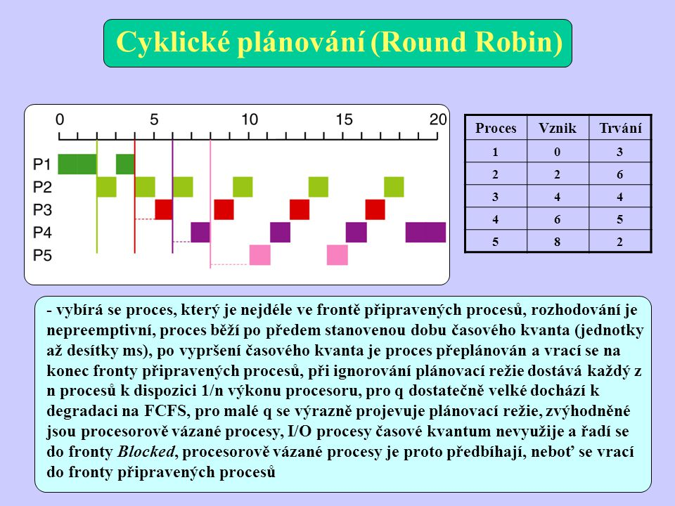 Cyklické plánování (Round Robin)