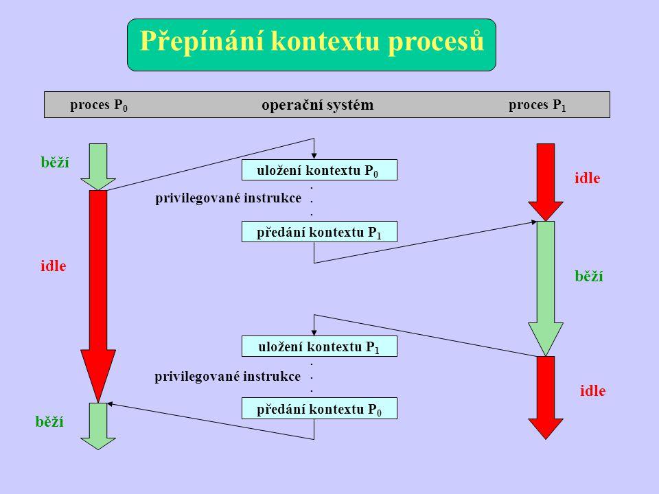 Přepínání kontextu procesů