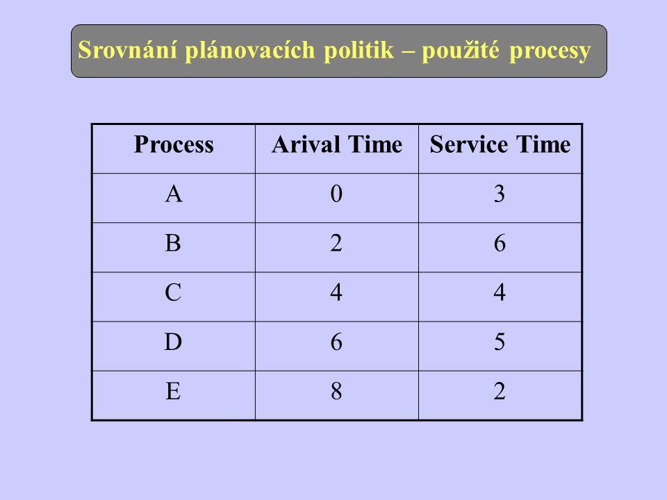 Srovnání plánovacích politik – použité procesy