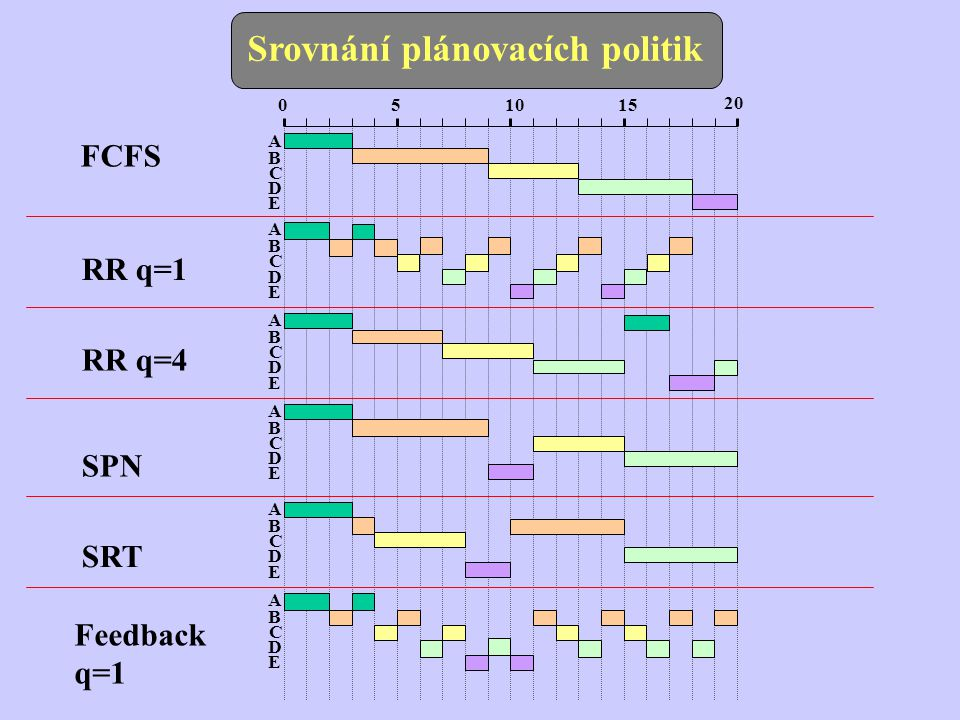 Srovnání plánovacích politik