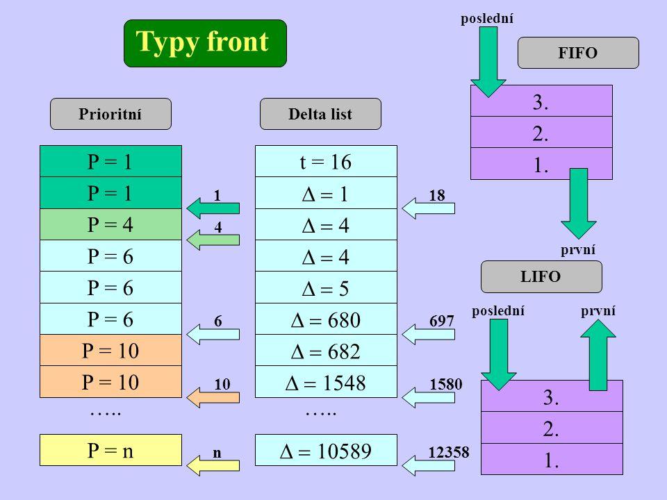 Typy front 3. 2. 1. P = 1 P = 4 P = 6 P = 10 P = n ….. t = 16 D = 1