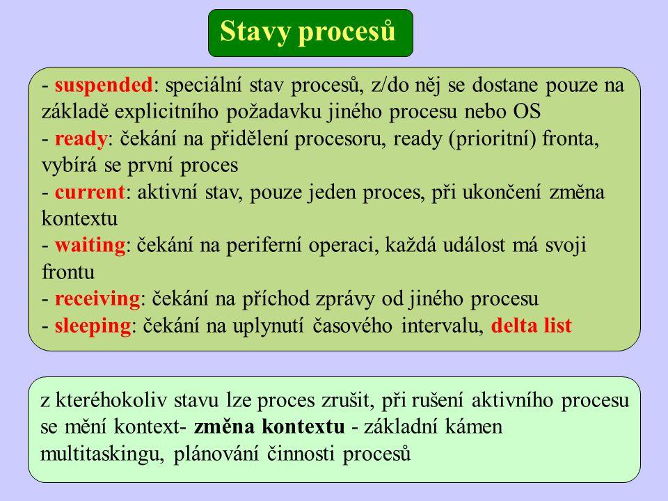 Stavy procesů - suspended: speciální stav procesů, z/do něj se dostane pouze na základě explicitního požadavku jiného procesu nebo OS.