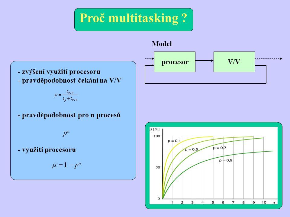Proč multitasking Model procesor V/V - zvýšení využití procesoru