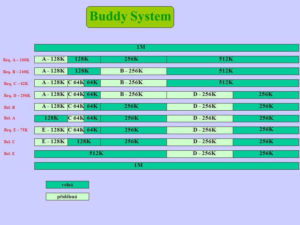 Buddy System 1M 512K B - 256K 256K D - 256K 128K E - 128K A - 128K