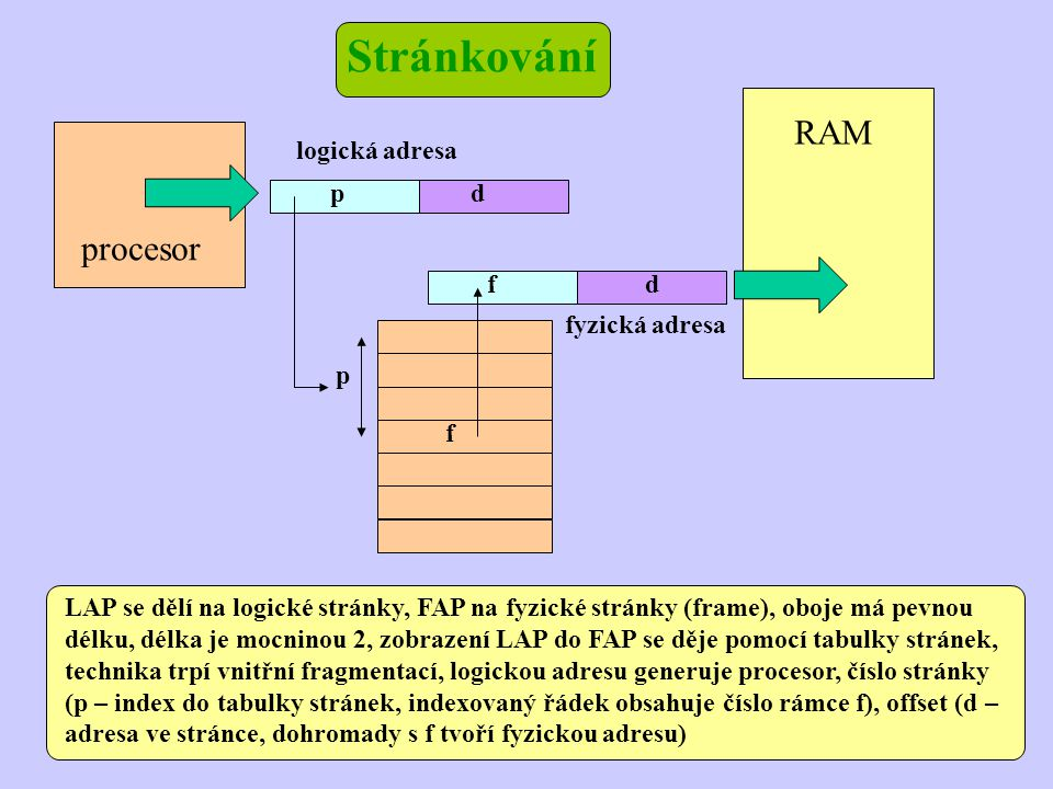 Stránkování RAM procesor fyzická adresa logická adresa p d f