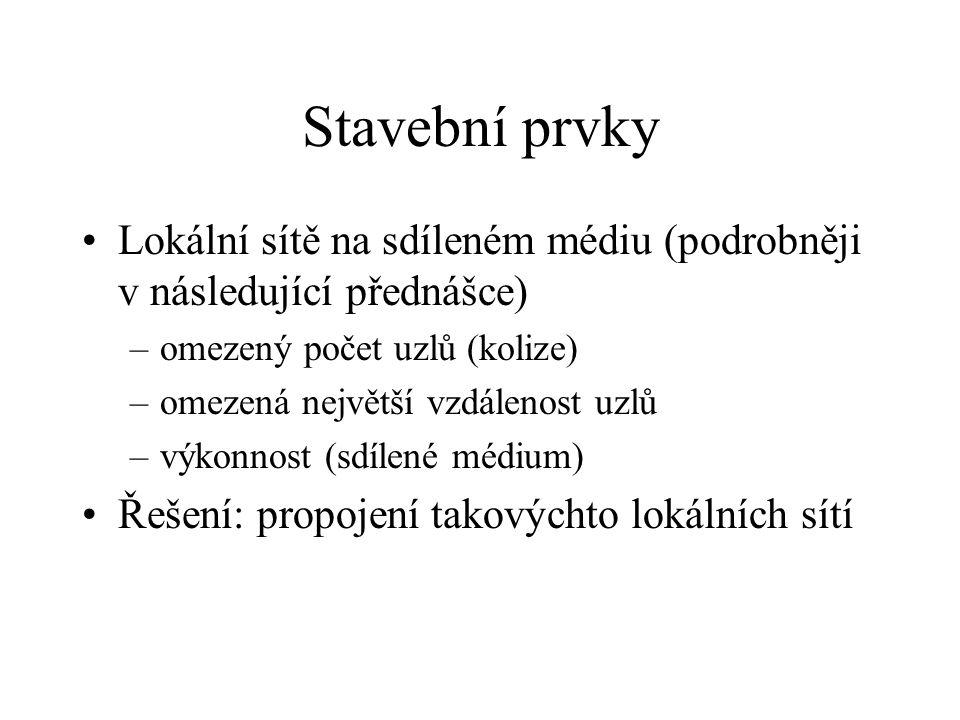Stavební prvky Lokální sítě na sdíleném médiu (podrobněji v následující přednášce) omezený počet uzlů (kolize)