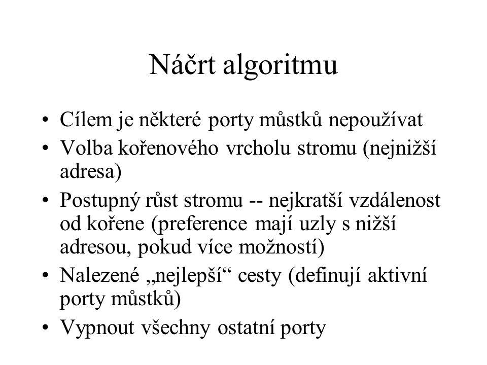 Náčrt algoritmu Cílem je některé porty můstků nepoužívat