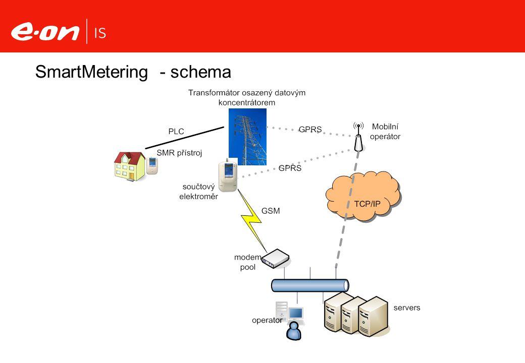 SmartMetering - schema