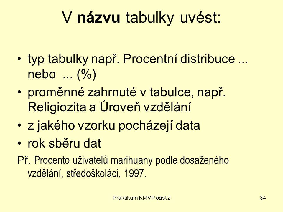 V názvu tabulky uvést: typ tabulky např. Procentní distribuce ... nebo ... (%) proměnné zahrnuté v tabulce, např. Religiozita a Úroveň vzdělání.