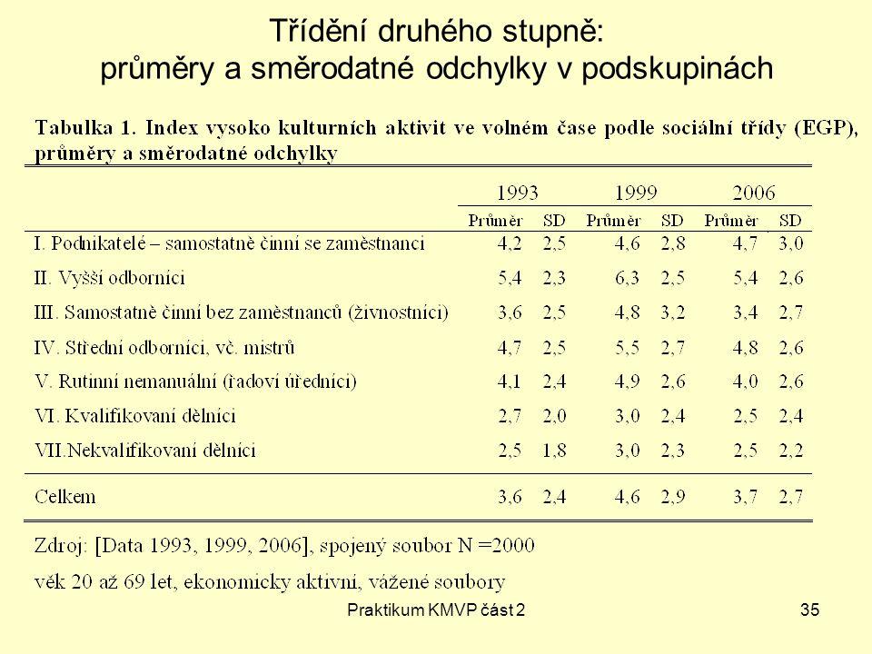 Třídění druhého stupně: průměry a směrodatné odchylky v podskupinách