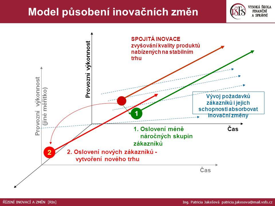 Model působení inovačních změn