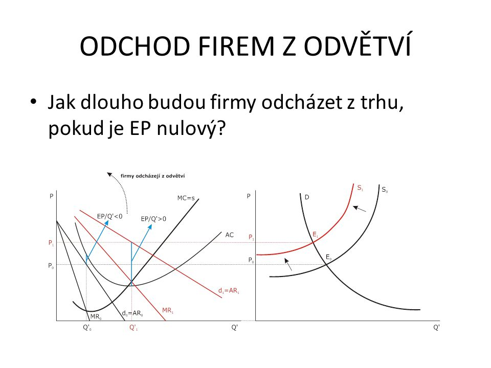 ODCHOD FIREM Z ODVĚTVÍ Jak dlouho budou firmy odcházet z trhu, pokud je EP nulový.