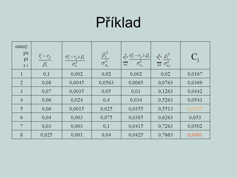 Příklad Ci cenný papír i 1 0,1 0,002 0,02 0,0167 2 0,08 0,0045 0,0563