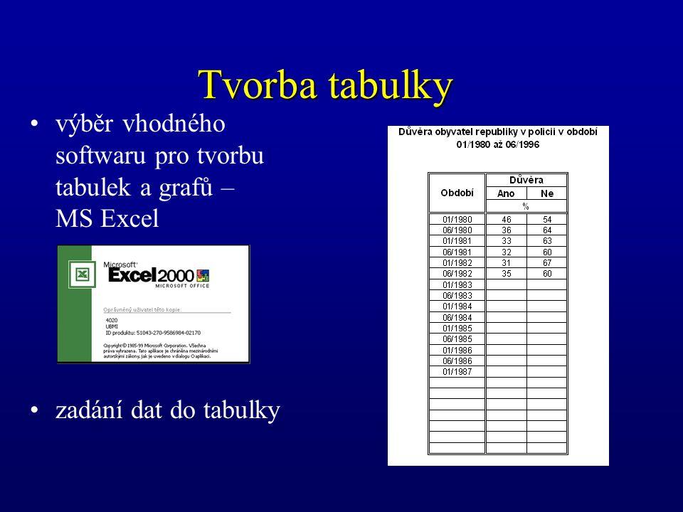 Tvorba tabulky výběr vhodného softwaru pro tvorbu tabulek a grafů – MS Excel zadání dat do tabulky