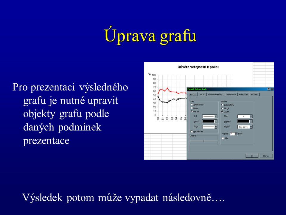 Úprava grafu Pro prezentaci výsledného grafu je nutné upravit objekty grafu podle daných podmínek prezentace.