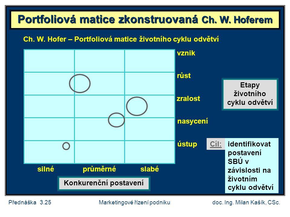 Portfoliová matice zkonstruovaná Ch. W. Hoferem