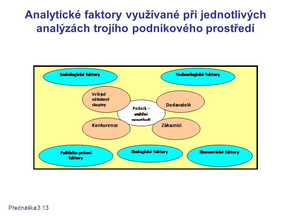 Analytické faktory využívané při jednotlivých analýzách trojího podnikového prostředí