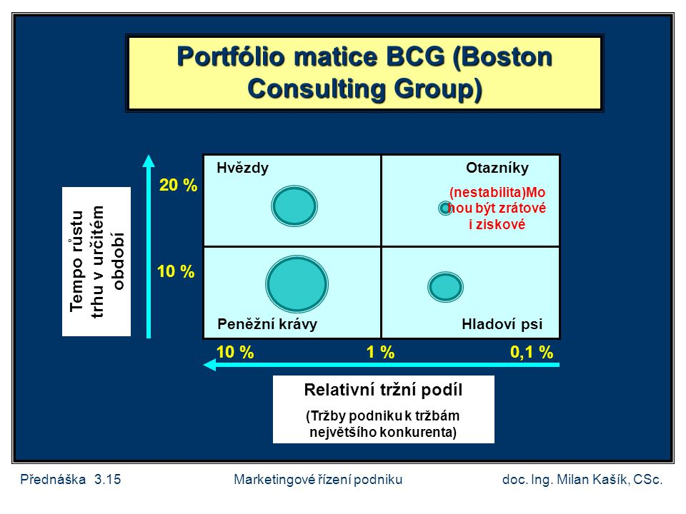 Portfólio matice BCG (Boston Consulting Group)