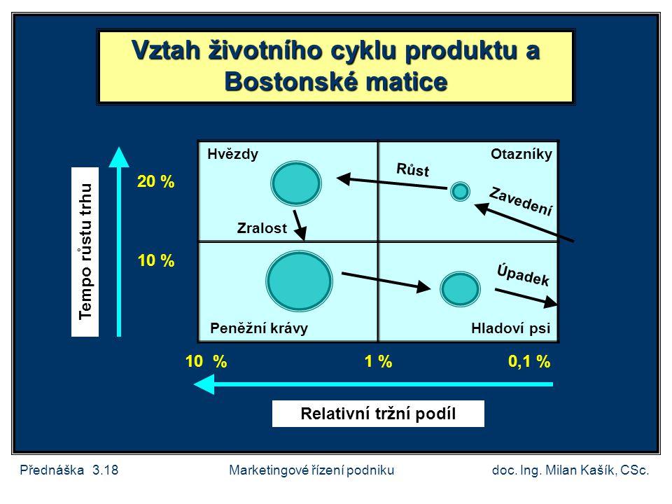 Vztah životního cyklu produktu a Bostonské matice