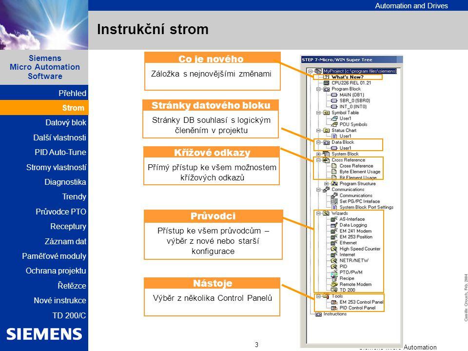 Instrukční strom Co je nového Stránky datového bloku Křížové odkazy