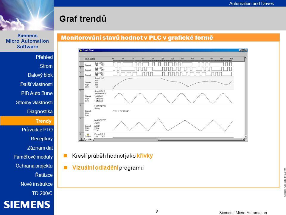 Graf trendů Monitorování stavů hodnot v PLC v grafické formě