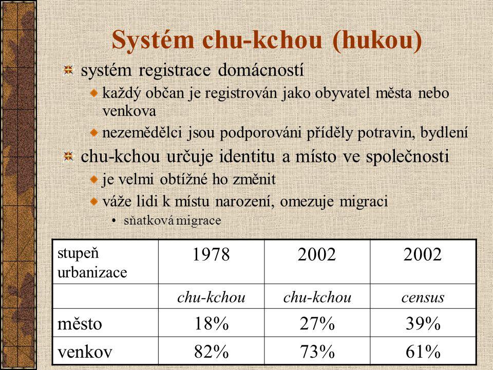 Systém chu-kchou (hukou)