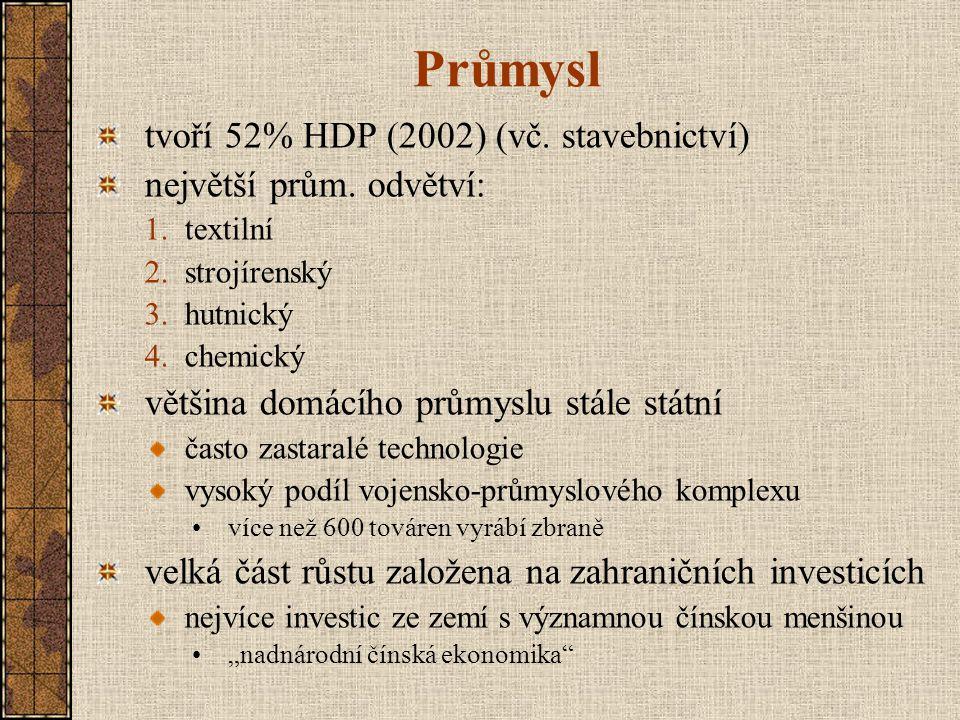 Průmysl tvoří 52% HDP (2002) (vč. stavebnictví)