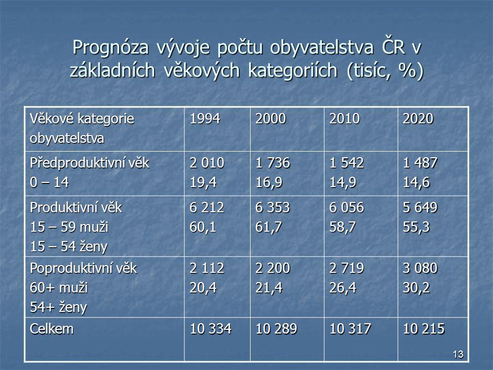 Prognóza vývoje počtu obyvatelstva ČR v základních věkových kategoriích (tisíc, %)