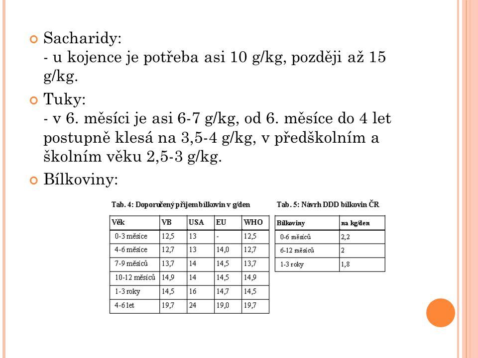 Sacharidy: - u kojence je potřeba asi 10 g/kg, později až 15 g/kg.
