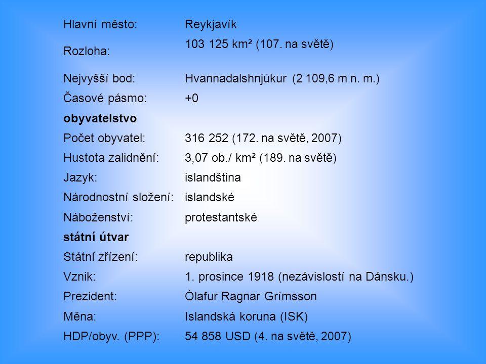 Hlavní město: Reykjavík. Rozloha: 103 125 km² (107. na světě) Nejvyšší bod: Hvannadalshnjúkur (2 109,6 m n. m.)