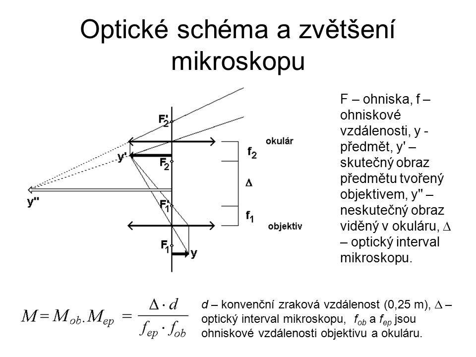 Optické schéma a zvětšení mikroskopu