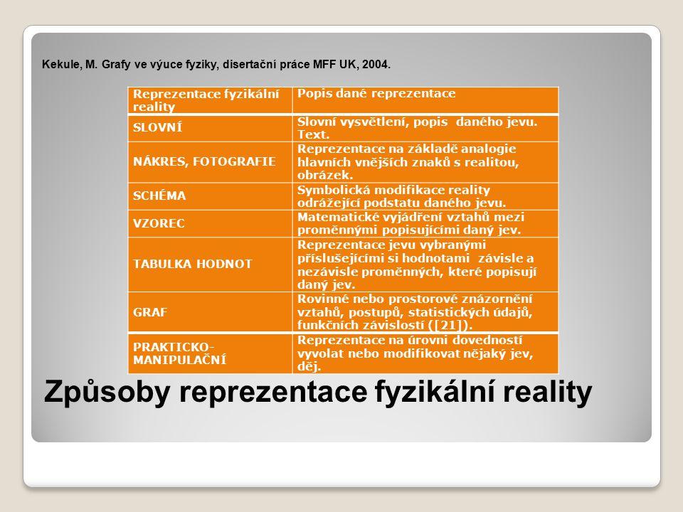 Způsoby reprezentace fyzikální reality