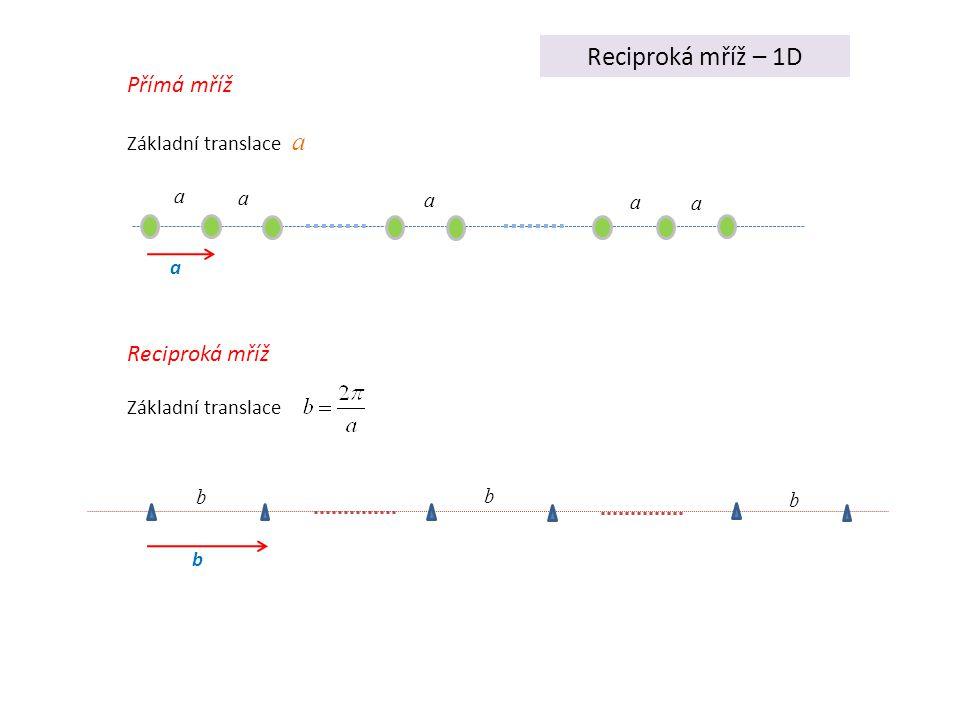 Reciproká mříž – 1D Přímá mříž Reciproká mříž Základní translace a a a