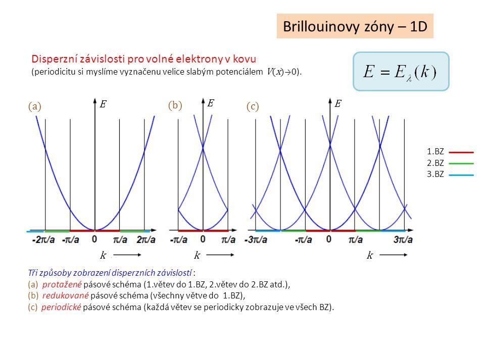 Brillouinovy zóny – 1D Disperzní závislosti pro volné elektrony v kovu