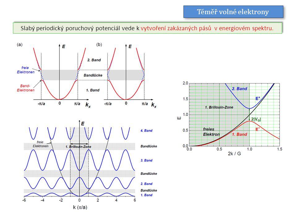 Téměř volné elektrony Slabý periodický poruchový potenciál vede k vytvoření zakázaných pásů v energiovém spektru.