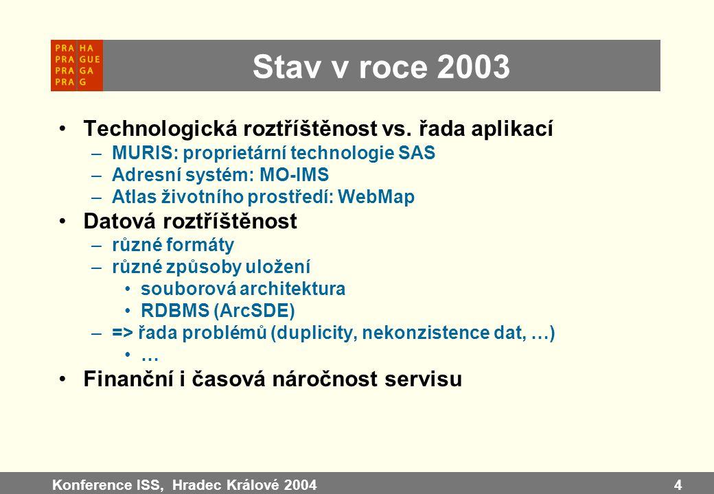 Stav v roce 2003 Technologická roztříštěnost vs. řada aplikací