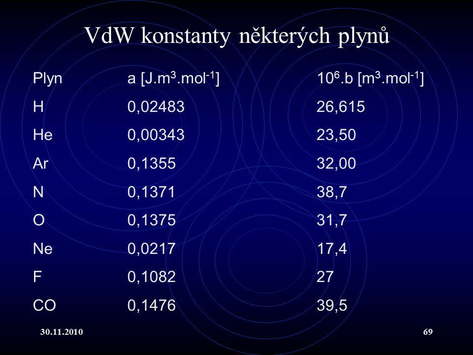 VdW konstanty některých plynů