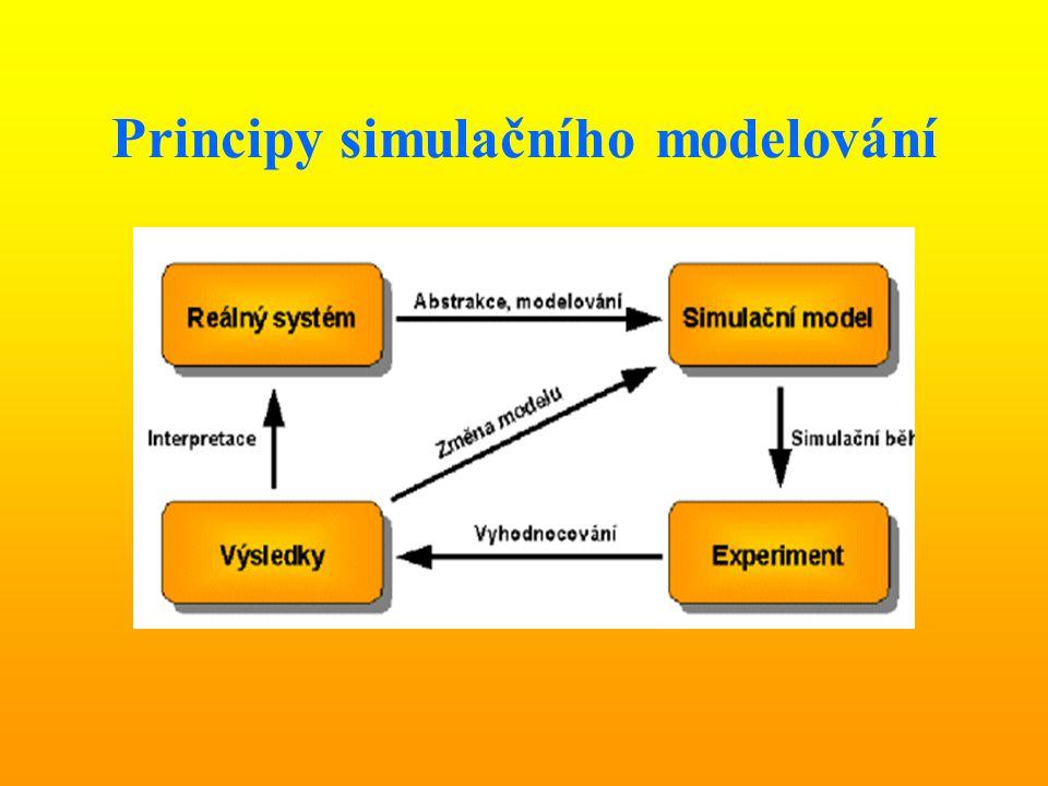 Principy simulačního modelování